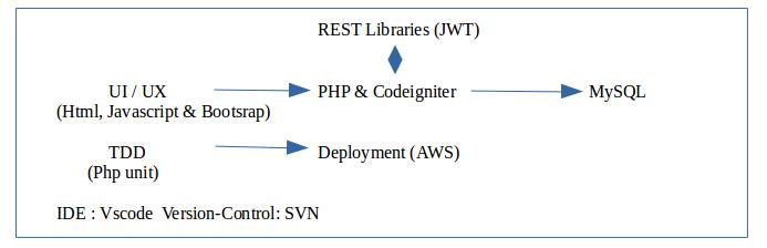 How to convert Codeigniter to ReactJS - IndiaInternetReady